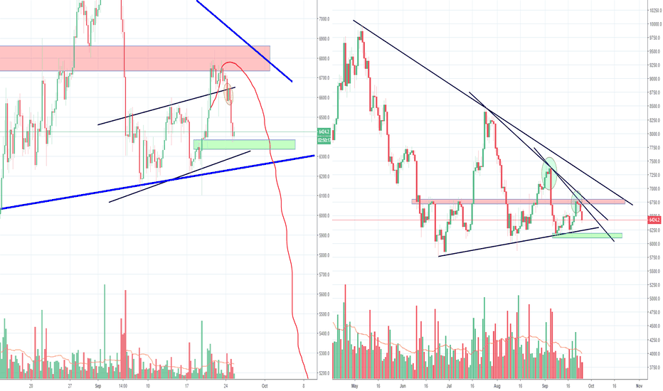 BTCUSD: Bitcoin failed once again, not game over yet, but looks bad now