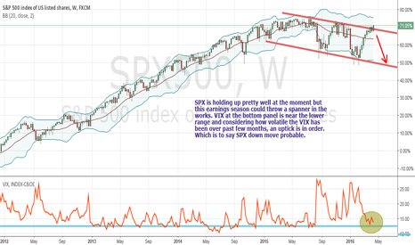 SPX500: SPX headwinds