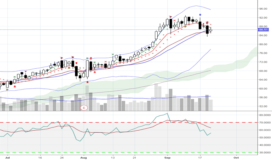 SQ: SQ may open higher but then drop below 20 sma on 9/21/2018