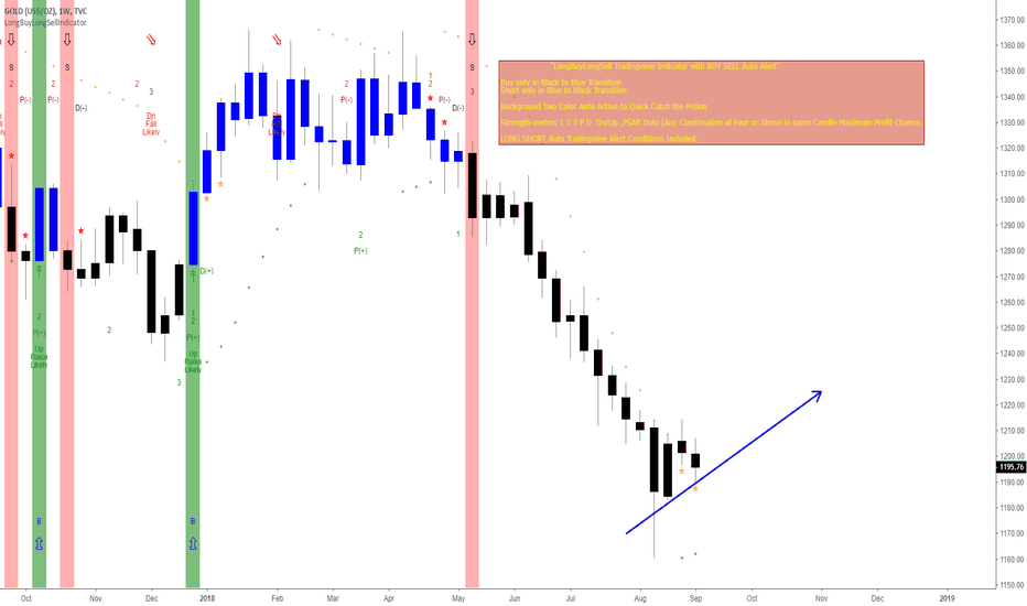 GOLD: Gold Weekly Bullish Trend to start