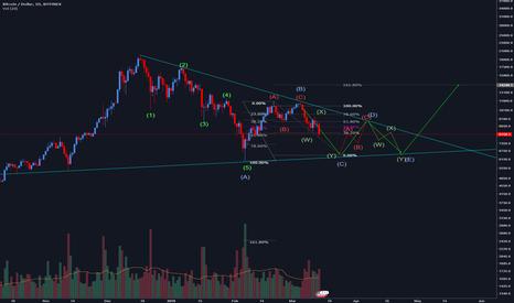 BTCUSD: BTC triangle pattern idea
