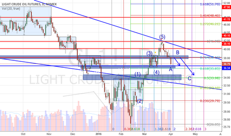 CL1!: Oil is in a zigzag retrace
