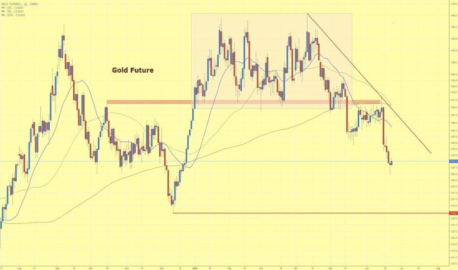 GC1!: Goldpreis setzt Abwärtstrend fort