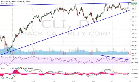 CLI: Bullish ascending triangle $CLI