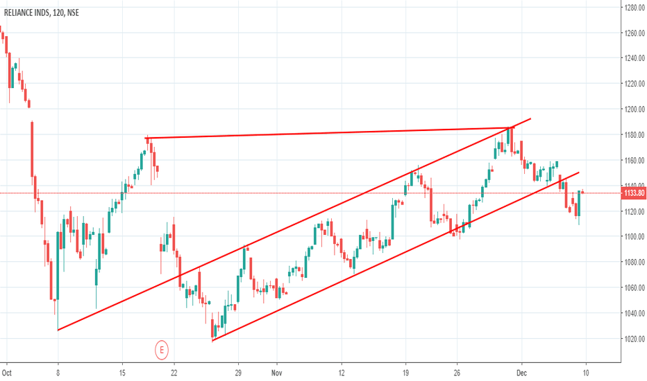RELIANCE: RELIANCE - Channel Breakdown