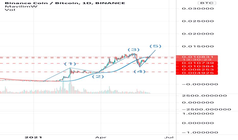 tradingview bnb btc