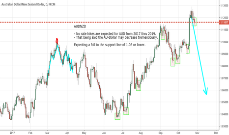 AUDNZD: AUDNZD - Falls on no rate hikes from 2017 thru 2019