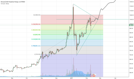 XBTUSD: Bitcoin price prediction