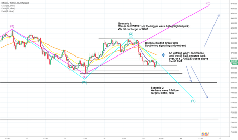 BTCUSDT: Two possible scenarios for BITCOIN - watch it carefully!!