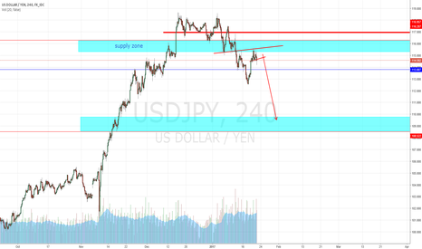 USDJPY: supply zone