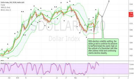 USDOLLAR: US Dollar Advance