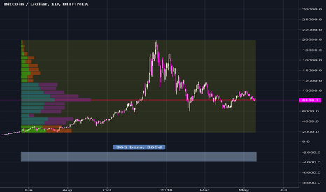 BTCUSD: BTC volume profile for last year
