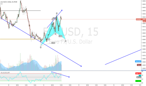 EURUSD: Cypher Pattern on 15M