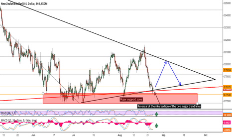 NZDUSD: Triangle bottom reversal