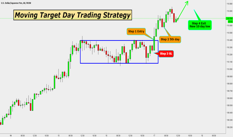 USDJPY: MOVING TARGET DAY TRADING EXIT STRATEGY