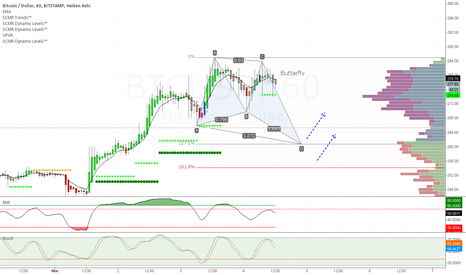 BTCUSD: Bullish Butterfly, lower time frame