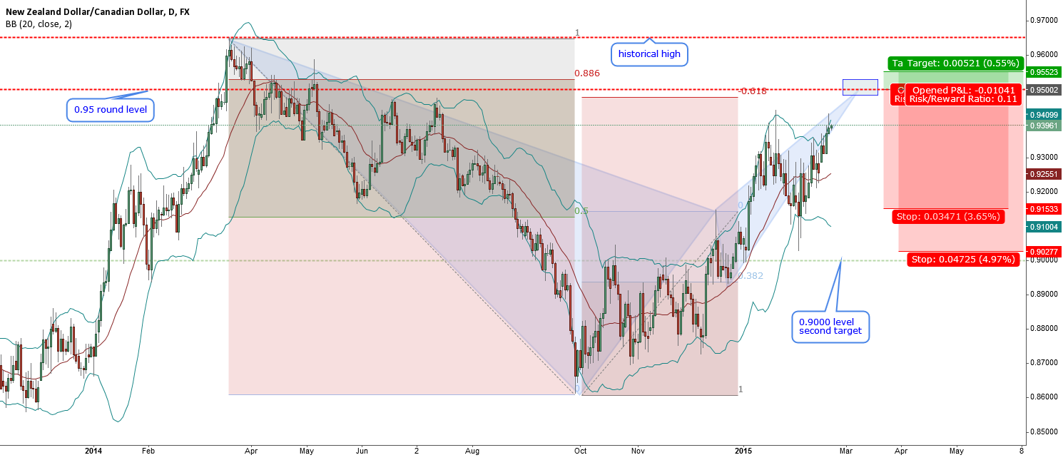 NZDCAD-big bat pattern at historical level