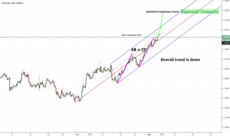 USDCAD: USDCAD short on confluence of various levels of resistance