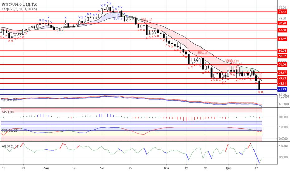 USOIL: Диапазонная торговля: Нефть и Золото на 19.12.2018 года