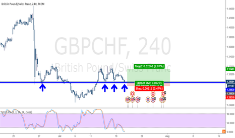 GBPCHF: GBPCHF Long (Tripple Bottom) - Major Resistance