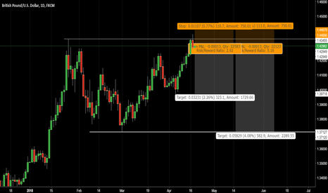 GBPUSD: GBP/USD Double top with daily rejection.