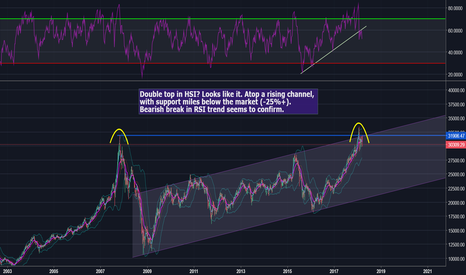 HSI: HSI at stiff resistance... forming double top?