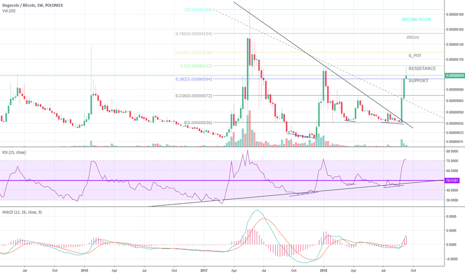 DOGEBTC: MOON done now to MOON 2 or not!