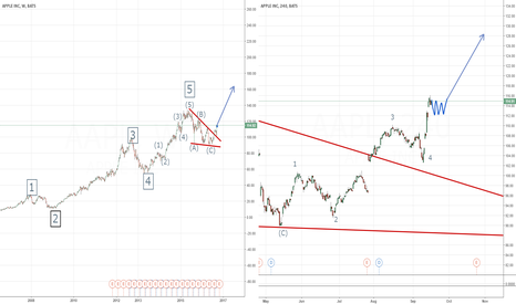 AAPL: APPLE BREAKOUT & CONSOLIDATION