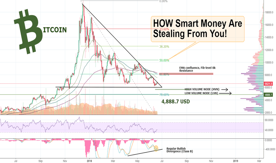 BTCUSD: TRUTH About BITCOIN: How SMART MONEY Are 'STEALING' From You!!