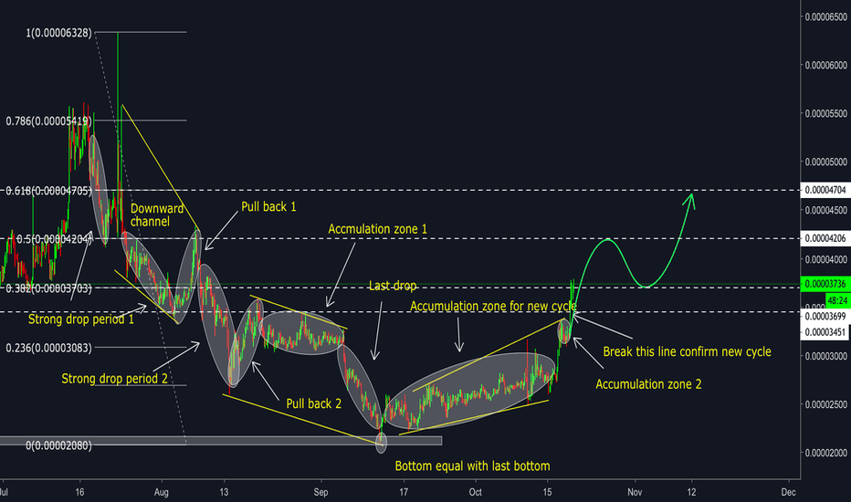 BATBTC: BAT/BTC - New cycle