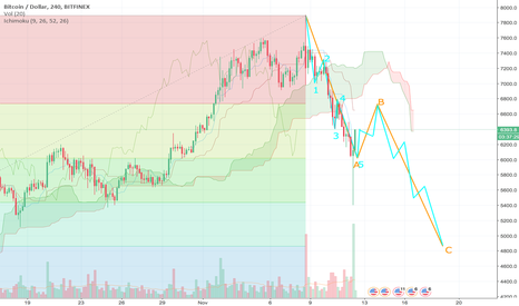 BTCUSD: BTCUSD ABC Correction Pattern, Wave B Incoming