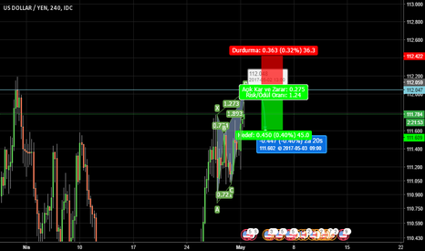 USDJPY: advanced pattern