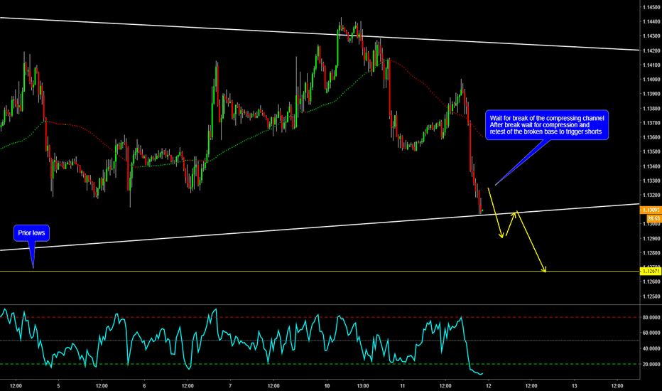 EURUSD: EURUSD Possible Short Setup