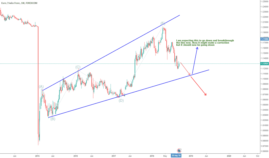 EURCHF: EURCHF SHORT, join the wave down