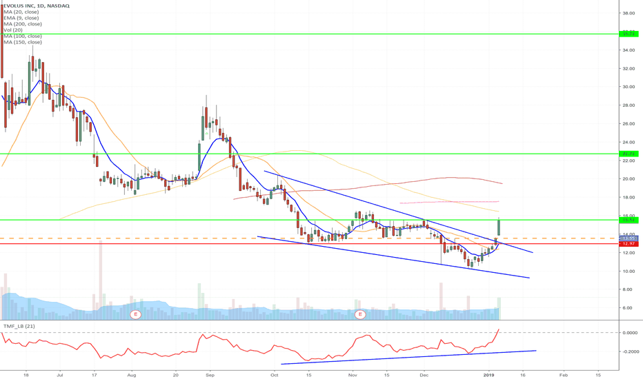 EOLS: EOLS - Wedge formation breakout long. Long term hold.