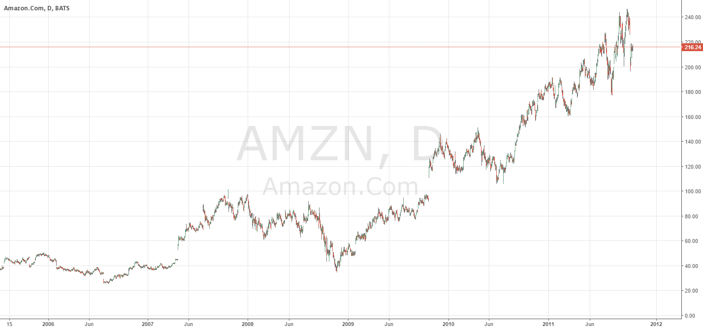 AMZN _ will it fill the gaps