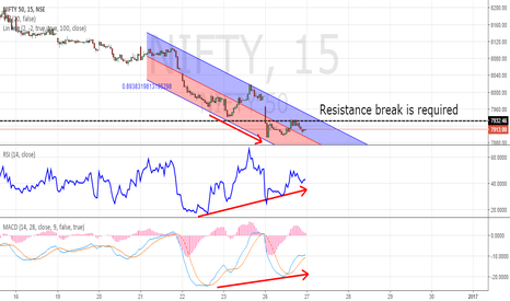 NIFTY: Resistance Break Required Then Nifty May Turn Bullish