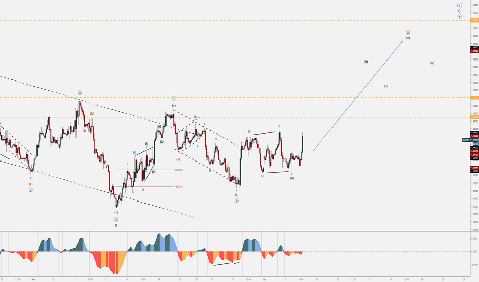 EURUSD: EUR/USD Bullish Set-up - December Trends