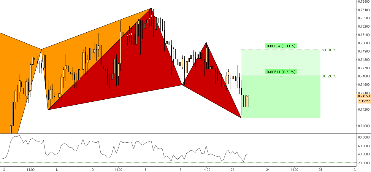 (4h) Bullish Butterfly