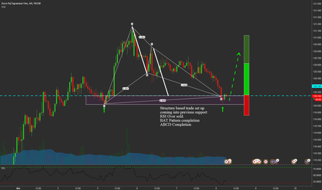 EURJPY: EURJPY Structure based Trade with Advanced Pattern