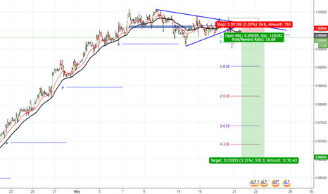 USDCHF: USDCHF LOOKS GOOD TO SELL