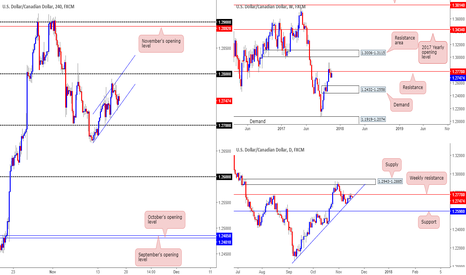 USDCAD: Our take on the USD/CAD this morning...