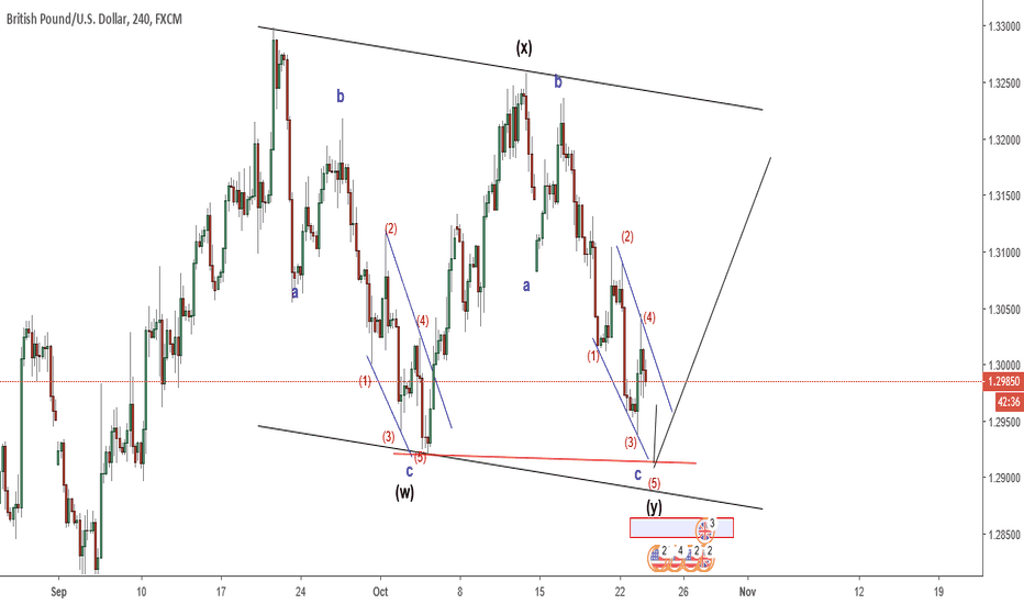GBPUSD: GBPUSD : expected wave count and long setup
