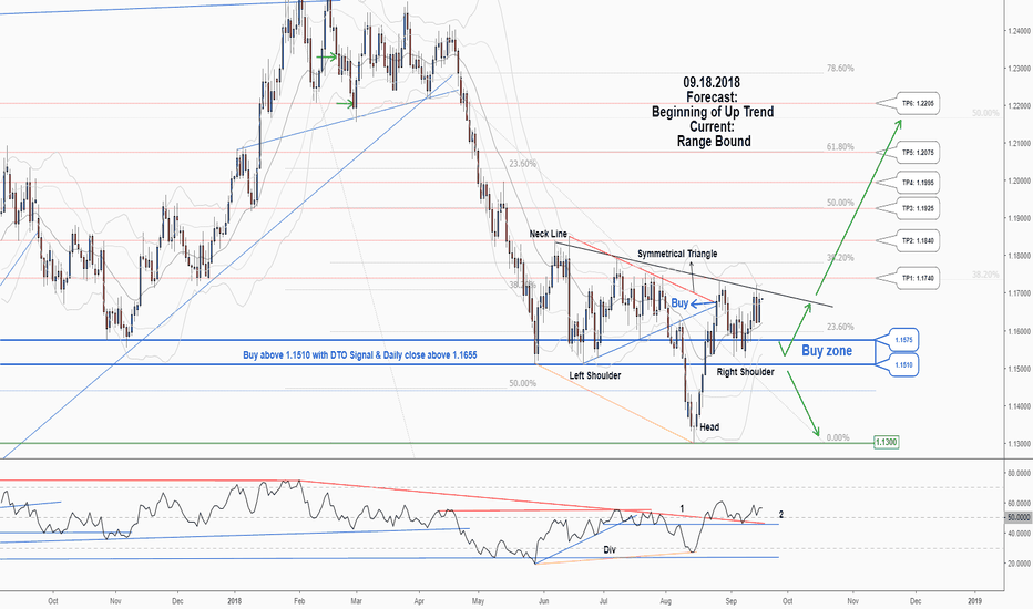 EURUSD: There is a possibility for the beginning of an uptrend in EURUSD