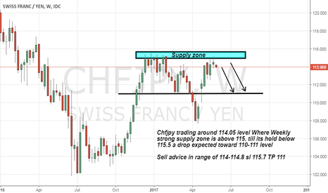 CHFJPY: Chfjpy Showing Strong supply zone on weekly chart