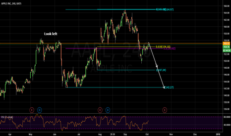 AAPL: entering supply zone