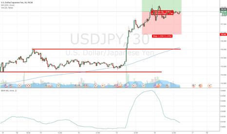 USDJPY: Volatility Breakout 20161216 USDJPY Long