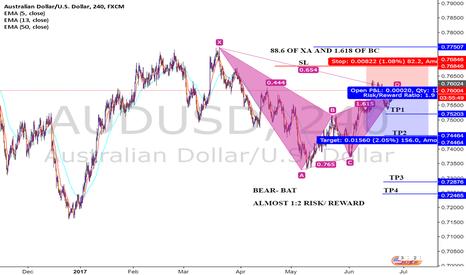 AUDUSD: Bearish Bat on 4H Aussie/ Dollar