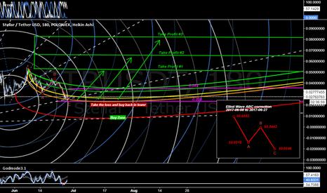 STRUSDT: Stellar Surge [Market Geometry/EW]