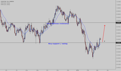 USDCHF: USDCHF - Are bulls eyeing on 0.9765 target?